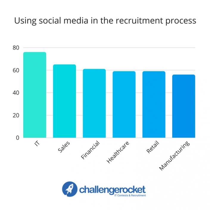 post-using-social-media