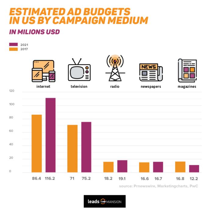 Post na Facebooka z wykresem i napisem Estimated ad budget in USA by campaign medium